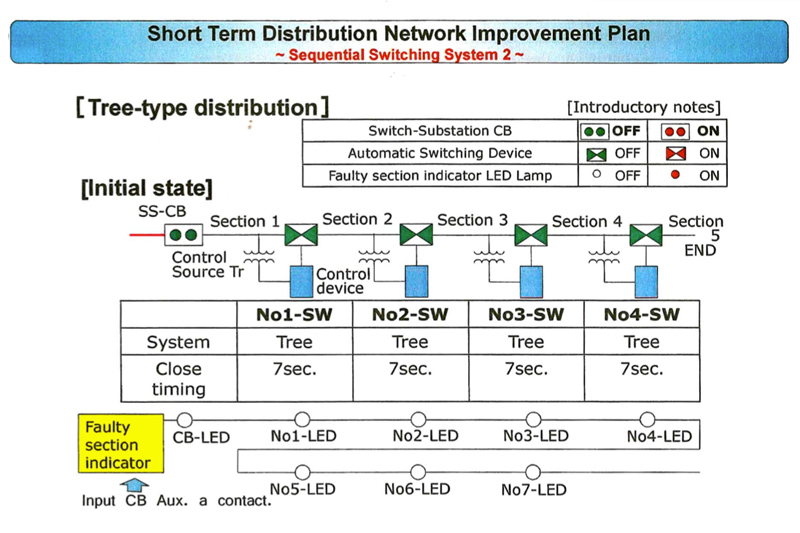 Ramu System Power Development